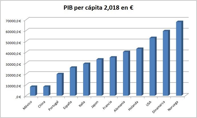 PIB de Paises del Mundo