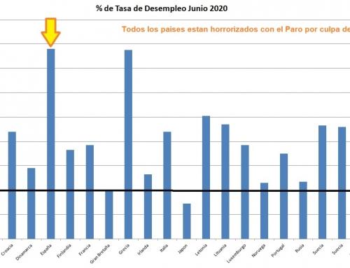 Los Politicos no pueden «jugar» con la situación GRAVISIMA de Paro en España